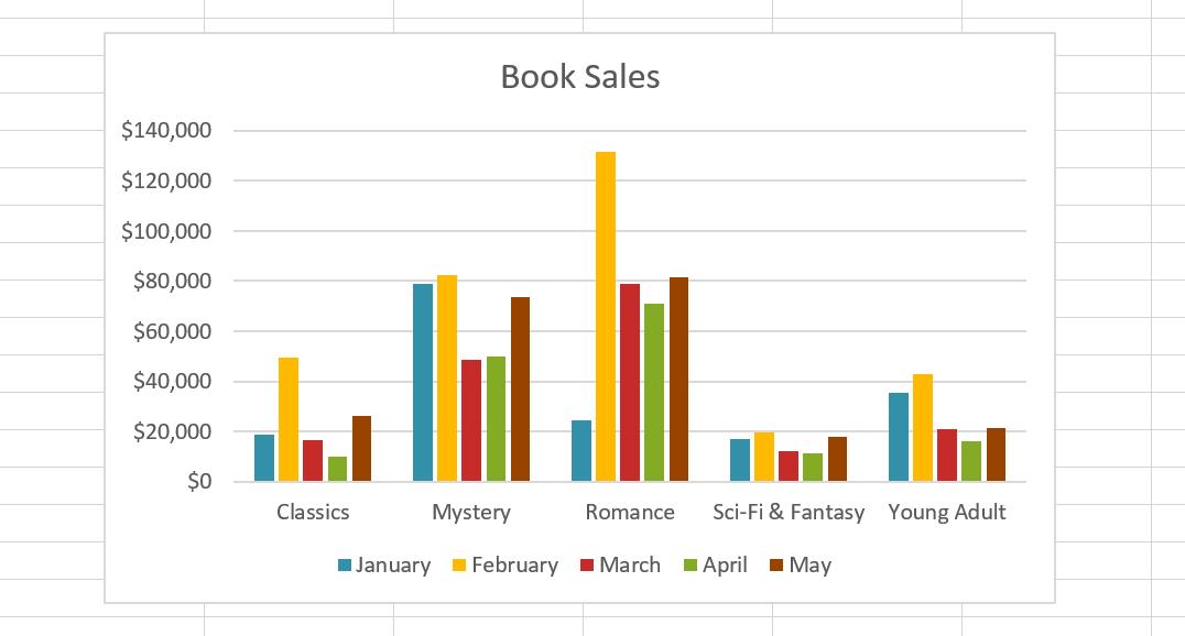 23. نمودارها (Charts) در اکسل 2016 . آموزشگاه رایگان خوش آموز