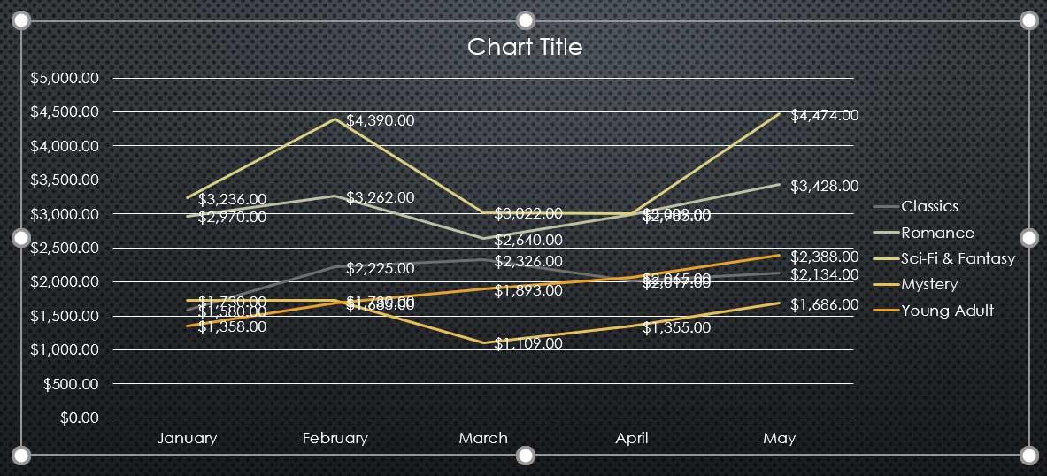 23. نمودارها (Charts) در پاور پوینت 2016