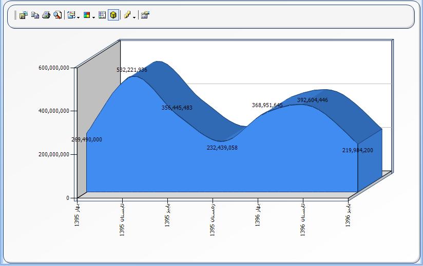 کار با نمودارها