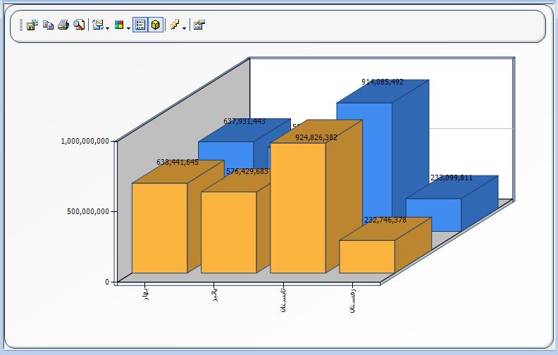 کادر محاوره ای ویژگی های نمودار : تب 3D
