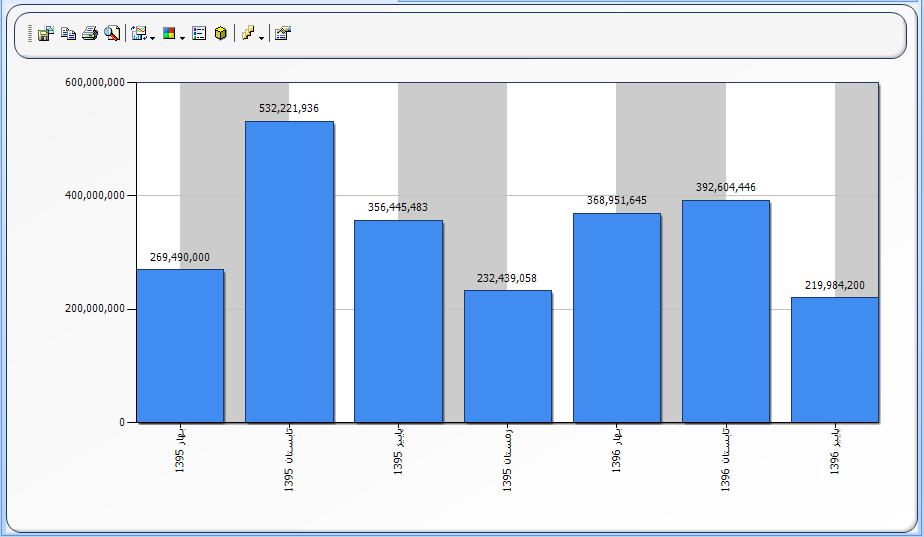 کادر محاوره ای ویژگی های نمودار : تب X Axis