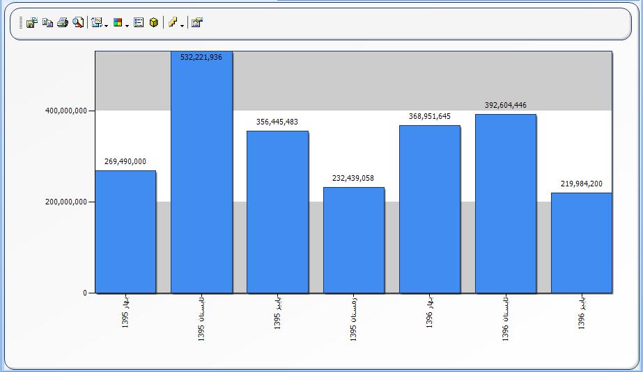 کادر محاوره ای ویژگی های نمودار : تب Y Axis