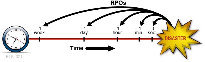 RPO  و RTO چیست . آموزشگاه رایگان خوش آموز
