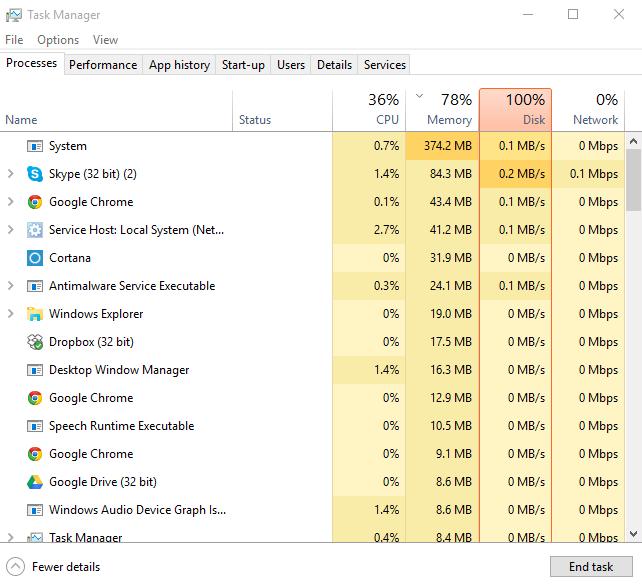 برطرف کردن مشکل افزایش میزان مصرف از RAM،CPU،Hard Disk . آموزشگاه رایگان خوش آموز