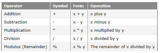 آموزش زبان ++C : عملگرهای ریاضی (Arithmetic operators)