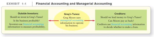 آموزش حسابداری از مبتدی تا پیشرفته: تصمیم گیرندگان : استفاده کننده گان اطلاعات حسابداری
