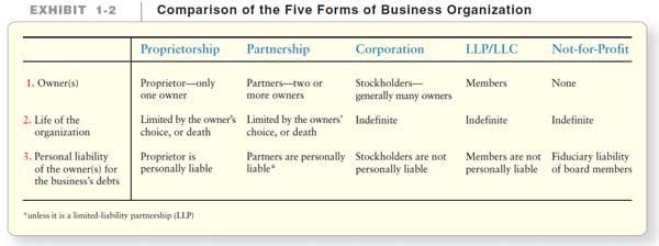 آموزش حسابداری از مبتدی تا پیشرفته: انواع سازمانهای کسب و کار(انواع سازمان های تجاری)
