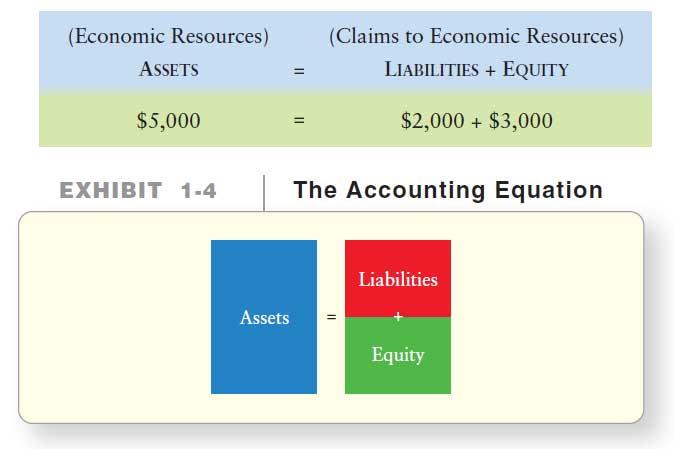 آموزش حسابداری از مبتدی تا پیشرفته: معادله حسابداری