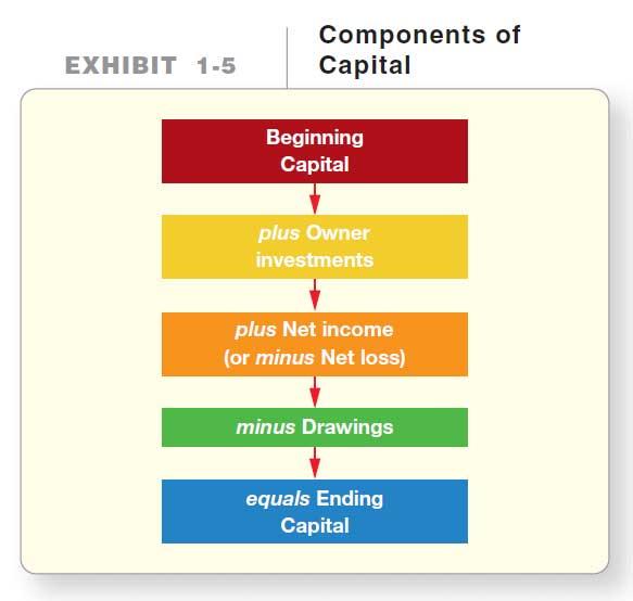 آموزش حسابداری از مبتدی تا پیشرفته: سرمایه (حقوق صاحبان سهام)