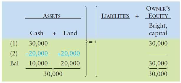 آموزش حسابداری از مبتدی تا پیشرفته: ثبت رویداد مالی 2 : خرید زمین