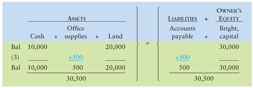 آموزش حسابداری از مبتدی تا پیشرفته: ثبت رویداد مالی 3 : خرید تجهیزات اداری