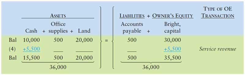 آموزش حسابداری از مبتدی تا پیشرفته: ثبت رویداد مالی 4 : کسب درآمد از ارائه خدمات