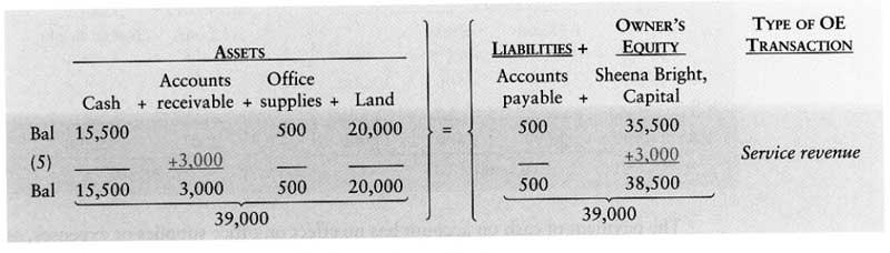 آموزش حسابداری از مبتدی تا پیشرفته: ثبت رویداد مالی 5 : کسب درآمد خدمات بصورت نسیه