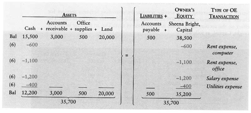 آموزش حسابداری از مبتدی تا پیشرفته: ثبت رویداد مالی 6 : پرداخت هزینه