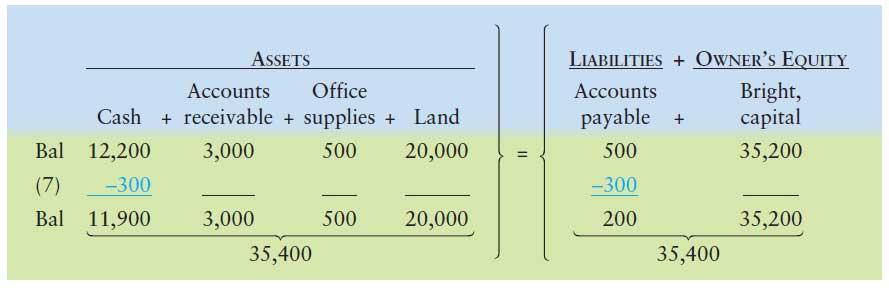 آموزش حسابداری از مبتدی تا پیشرفته: ثبت رویداد مالی 7 : پرداخت بدهی
