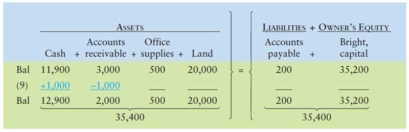 آموزش حسابداری از مبتدی تا پیشرفته: ثبت رویداد مالی 9 : وصول مطالبات