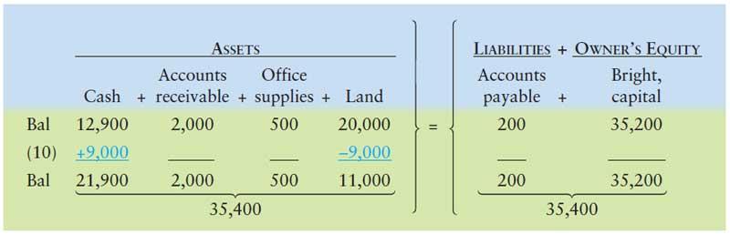 آموزش حسابداری از مبتدی تا پیشرفته: ثبت رویداد مالی 10 : فروش زمین