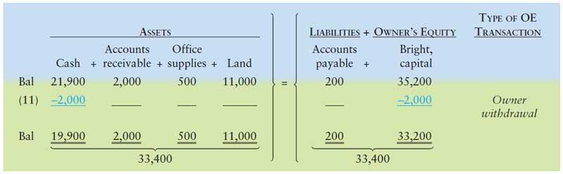 آموزش حسابداری از مبتدی تا پیشرفته: ثبت رویداد مالی 11 : برداشت نقدی مالک (برداشت از سرمایه)