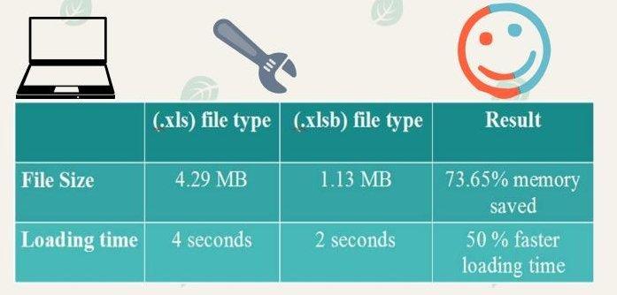 ذخیره کردن فایل اکسل با فرمت xlsb . آموزشگاه رایگان خوش آموز