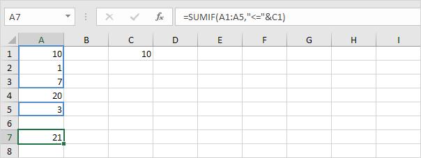 آشنایی با تابع SUMIF و کاربردهای آن در اکسل