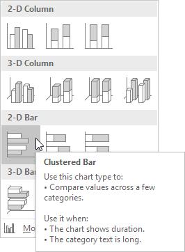چگونگی ایجاد نمودار میله ای (Bar Chart) در اکسل