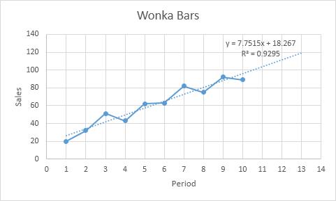 چگونگی افزودن یک Trendline (خط روند) به اکسل