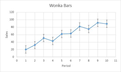 چگونگی افزودن Error Bars (میله های خطا) به یک نمودار (chart) در اکسل