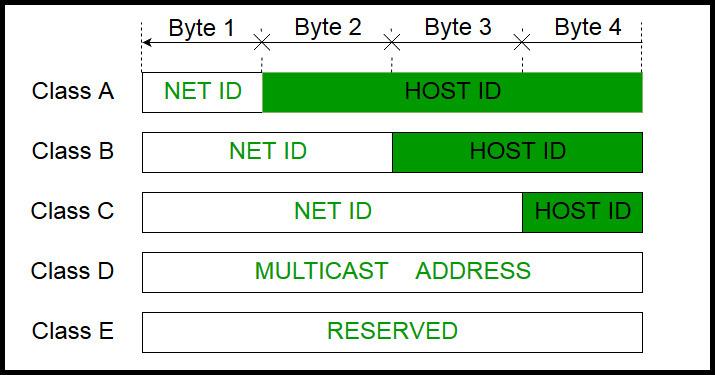 دوره آموزشی Network Plus - کلاس بندی IP Address ها . آموزشگاه رایگان خوش آموز