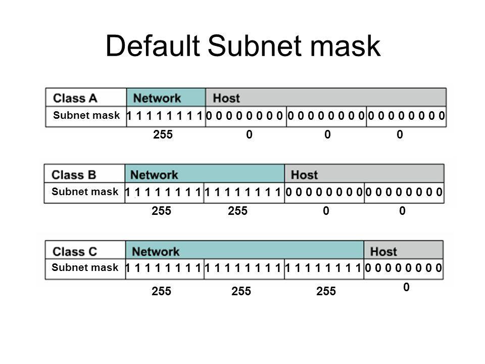 دوره آموزشی Network Plus - بررسی Subnet mask یا NET Mask . آموزشگاه رایگان خوش آموز