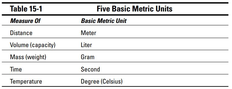 بررسی تفاوتهای بین سیستم های انگلیسی و متریک