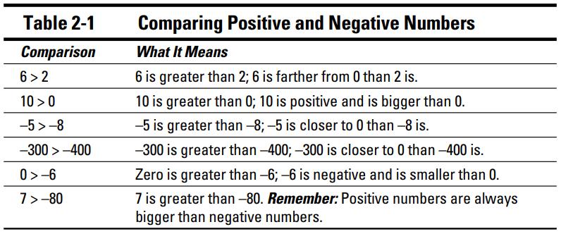 اعداد مثبت (Positive) و منفی (Negative)