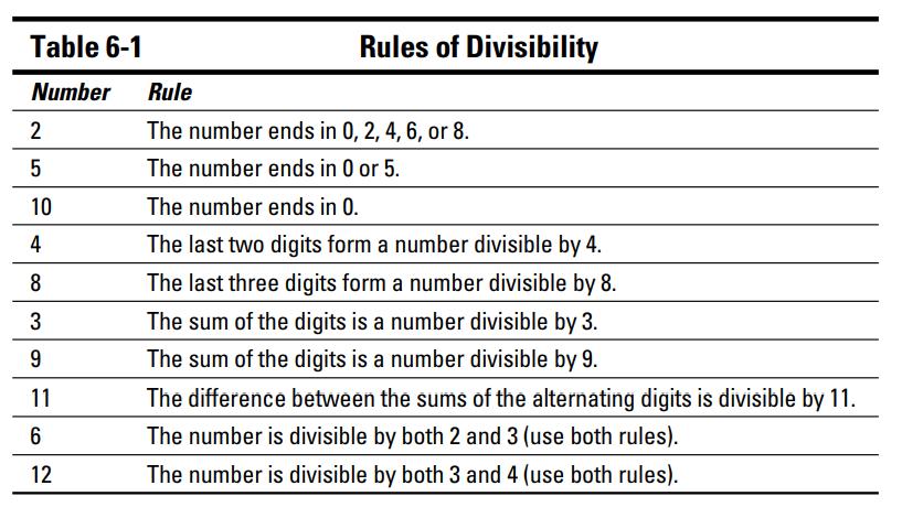 نوشتن فاکتورهای اول یک عدد (Prime Factorizations)