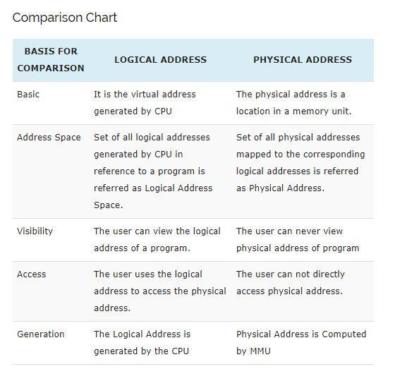 تفاوت logical address و physical address در سیستم عامل چیست . آموزشگاه رایگان خوش آموز
