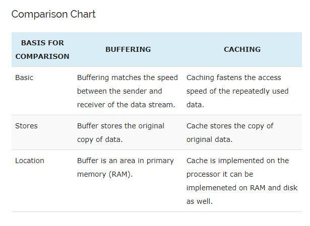 تفاوت بین Buffer و Cache چیست . آموزشگاه رایگان خوش آموز