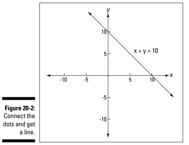 نمودار خط