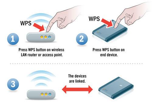 Wifi protected setup یا WPS چیست . آموزشگاه رایگان خوش آموز