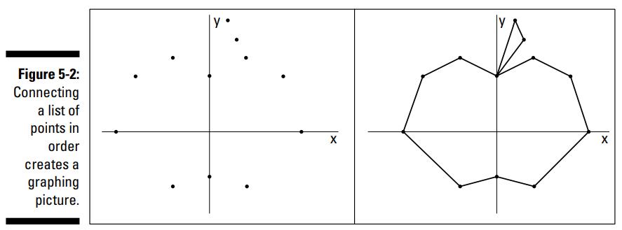 صفحه مختصات (coordinate plane)