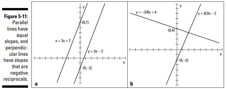 ترسیم نمودار خطها