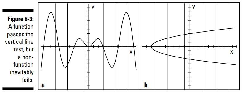 تابع یک به یک (one-to-one function)