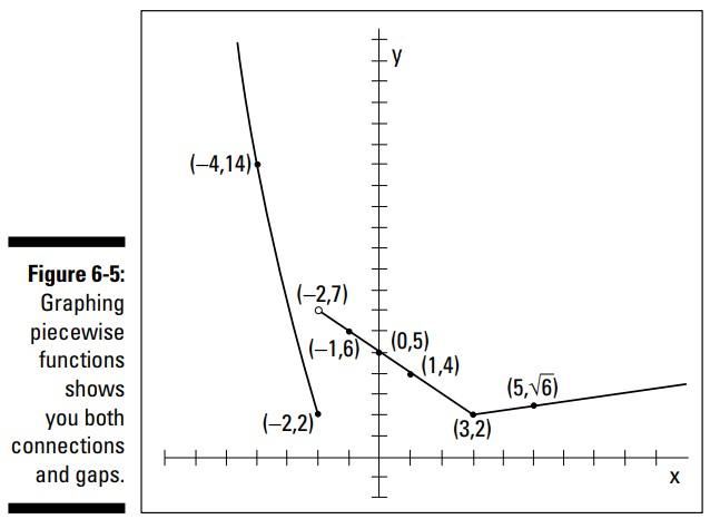 توابع قطعه به قطعه (Piecewise Functions)
