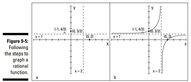 ترسیم نمودار توابع گویا