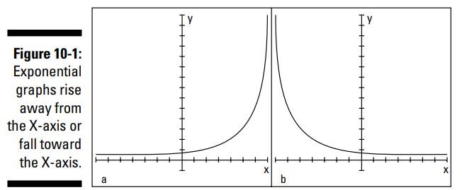 ترسیم نمودار توابع نمائی و لگاریتمی