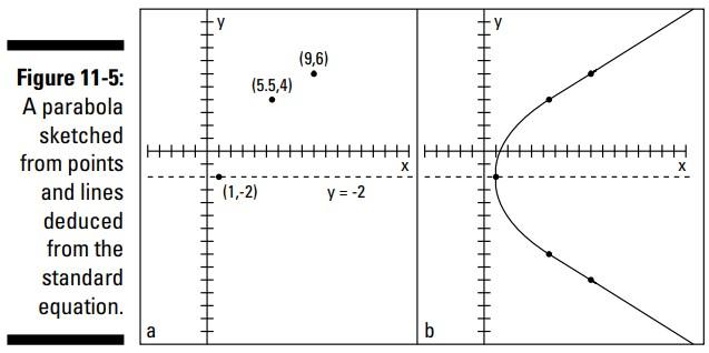 سهمی ها یا شلجمی ها (Parabolas)