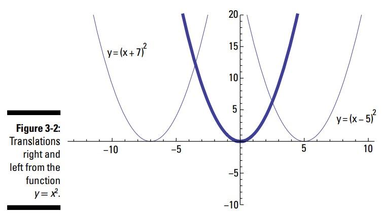 تبدیل توابع (Transforming Functions)