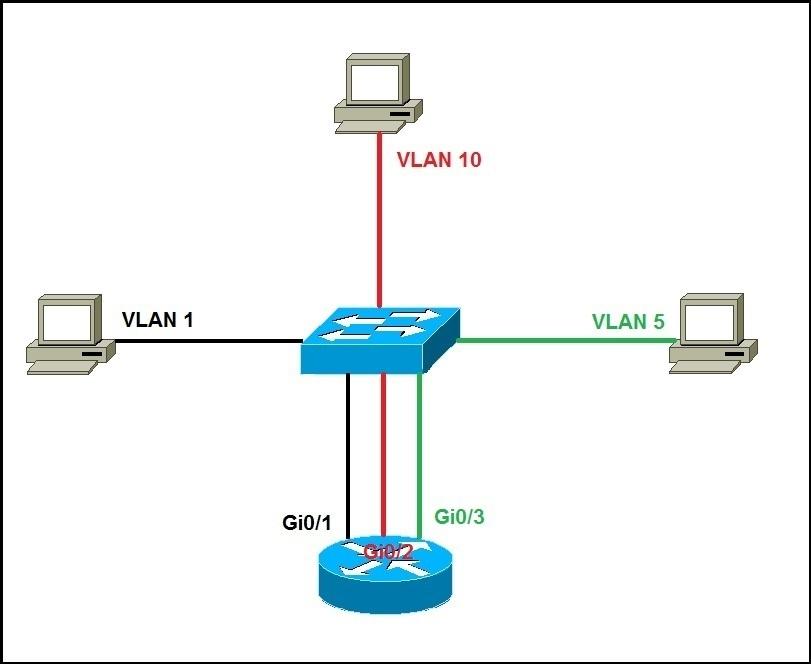 مزایای ایجاد VLAN در شبکه ها . آموزشگاه رایگان خوش آموز