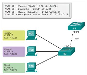نحوه ایجاد VLAN Trunk و مشخص کردن Vlan های مجاز برای عبور از Trunk در سوئیچ سیسکو . آموزشگاه رایگان خوش آموز