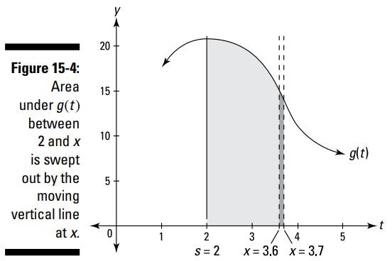 تابع مساحت (area function)