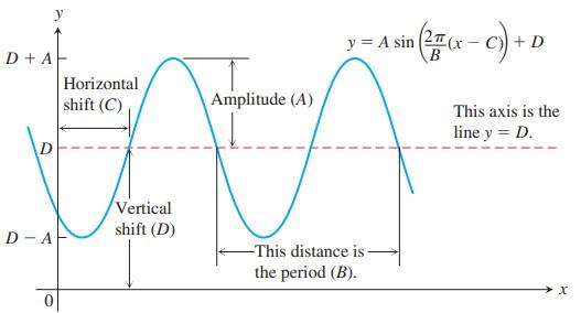 تبدیلات نمودارهای مثلثاتی (Transformations of Trigonometric Graphs)