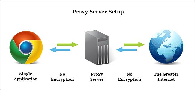 تفاوت بین Proxy و VPN چیست . آموزشگاه رایگان خوش آموز