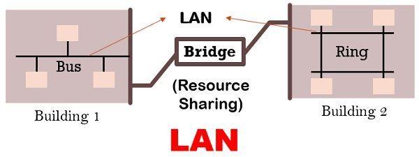 بررسی تفاوت های LAN، MAN و WAN . آموزشگاه رایگان خوش آموز